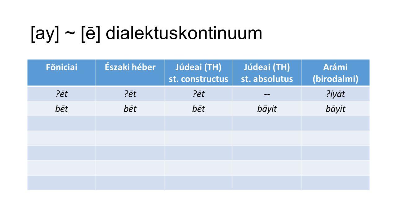 [ay] ~ [ē] dialektuskontinuum